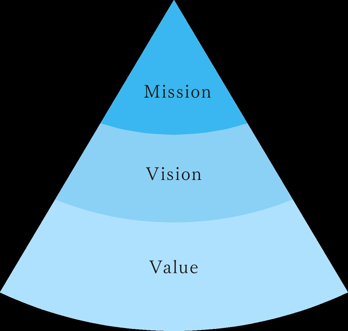 Mission / Vision / Value
