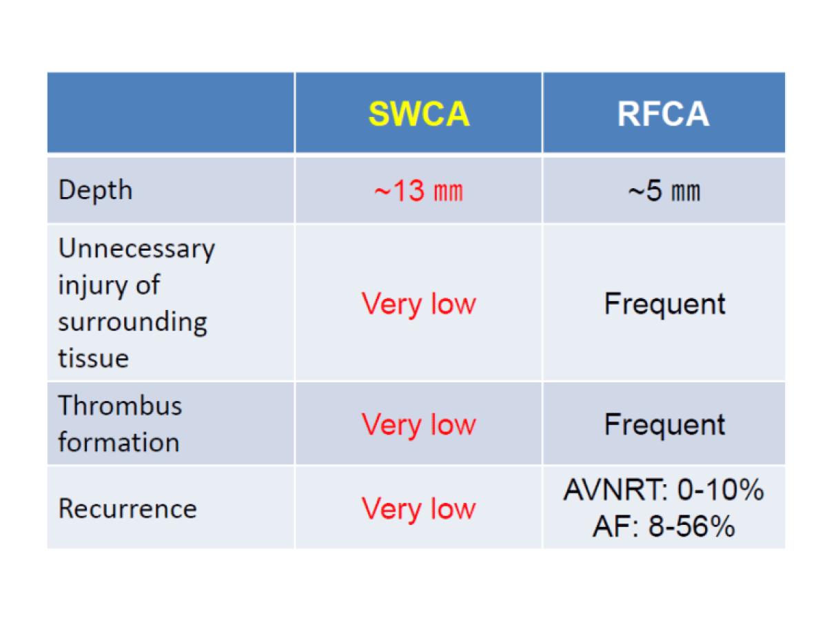 SWCA-3